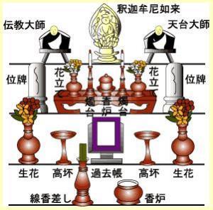 天台宗 ↑天台宗の仏壇の配置 あなたの宗派は?と聞かれて答えられなかった。 あ... 慶弔仏事